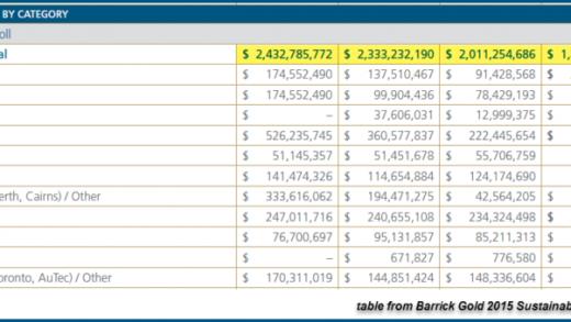 Barrick-Annual-Payroll-Table-2012-2015-768x339